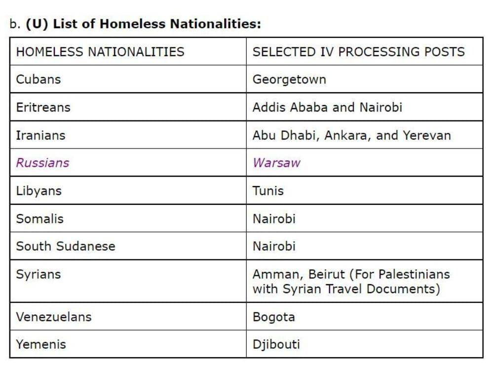 الخارجية الامريكية تصدر وثيقة بأسماء الدول المشردة وتحدد الدولة البديلة لليمن للحصول على تأشيرة
